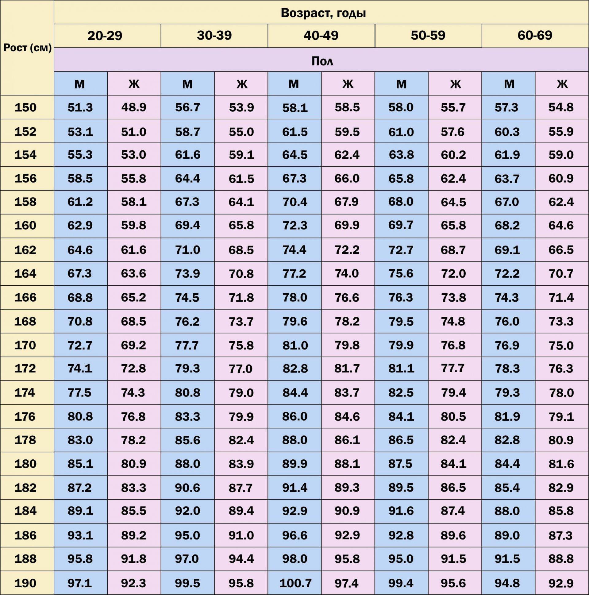 Как вычислить идеальный вес по росту модельный бизнес озёрск